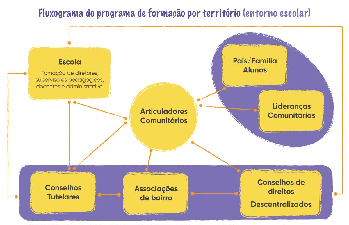 Comunidades educadoras Fluxograma